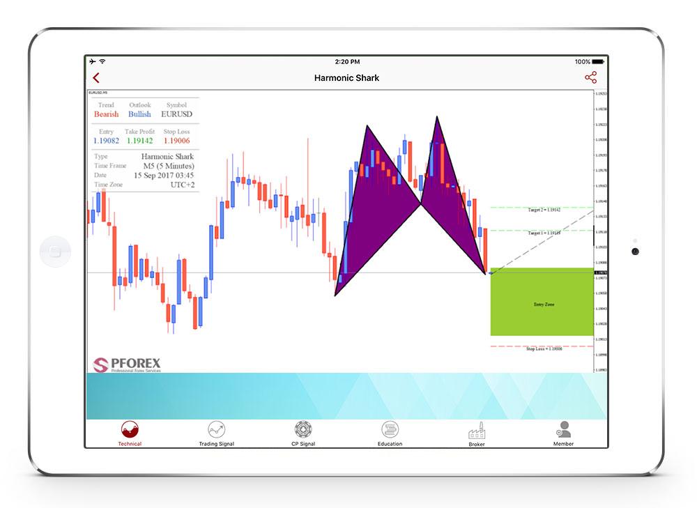 stop loss take profit strategy pdf